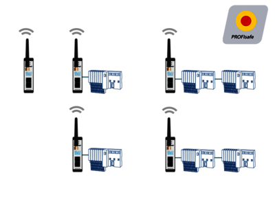 Topology example: BLUambas® PROFINET Premium Industrial Wireless