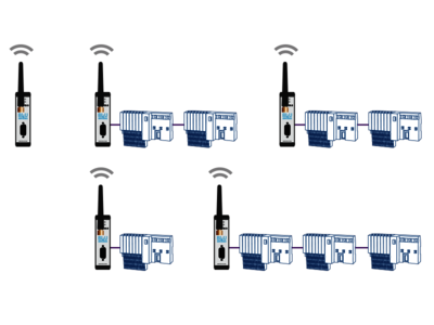 Topology example: BLUambas® PROFIBUS Premium Industrial Wireless