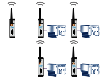 Topology example: BLUambas® PROFIBUS Comfort Industrial Wireless