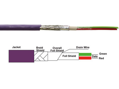 PROFIBUS cable standard including technical drawing