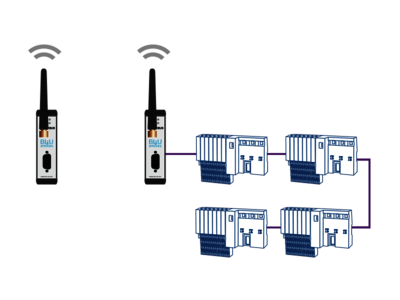 Topology example: BLUambas® PROFIBUS Classic Industrial Wireless