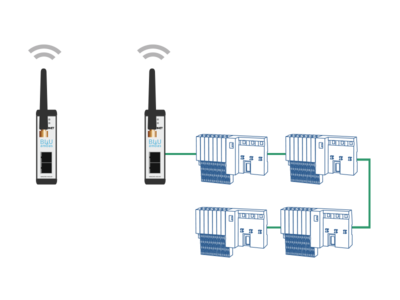 Topology example: BLUambas® PROFINET Classic Industrial Wireless
