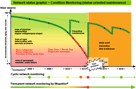Condition-based monitoring