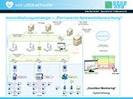 Permanente Netzwerküberwachung