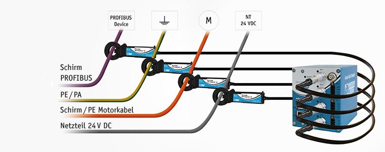 Sporadische Störspitzen erfassen und EMV-Störungen erkennen