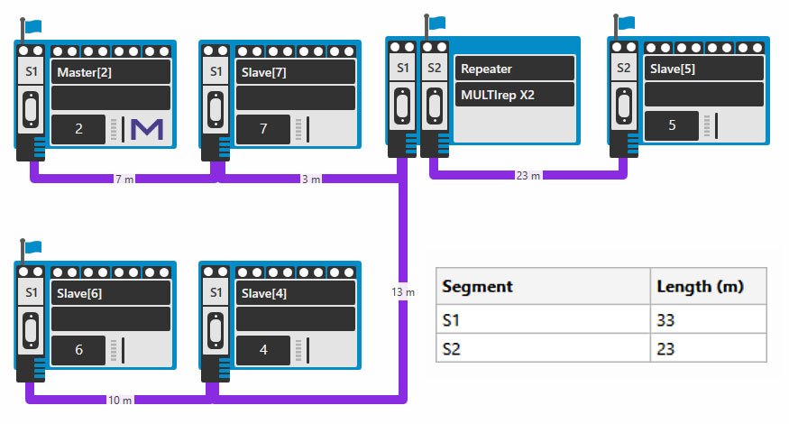 Display of the PROFIBUS topology using PB-Q ONE