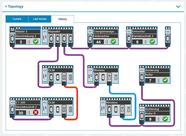 PROFIBUS-INspektor® NT - Topology with device status