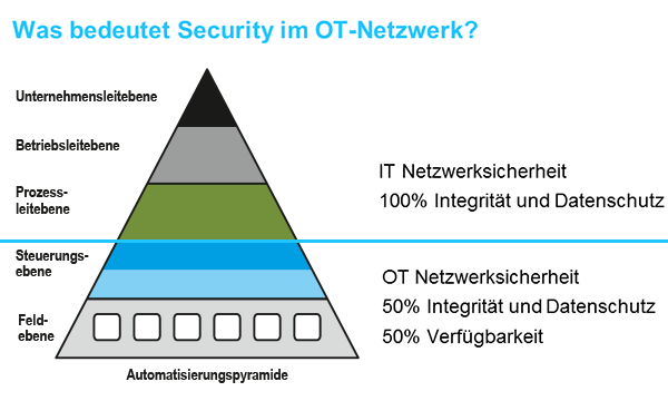 PROFINET Security ist OT-Security