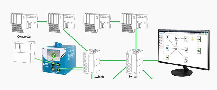 Permanent PROFINET communikation monitoring