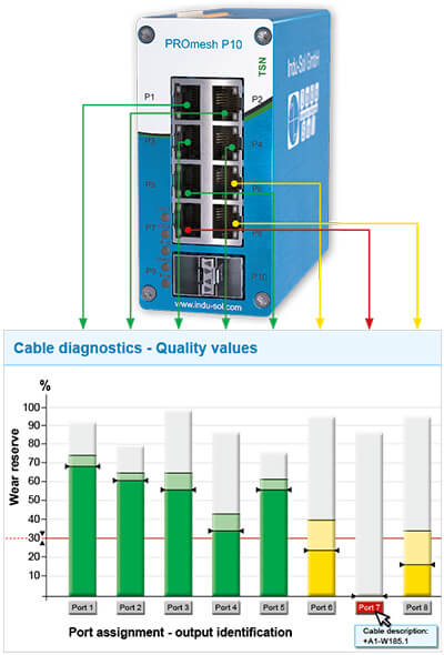 PROmesh P10 - Industrial Ethernet Switch with integrated cable diagnostics