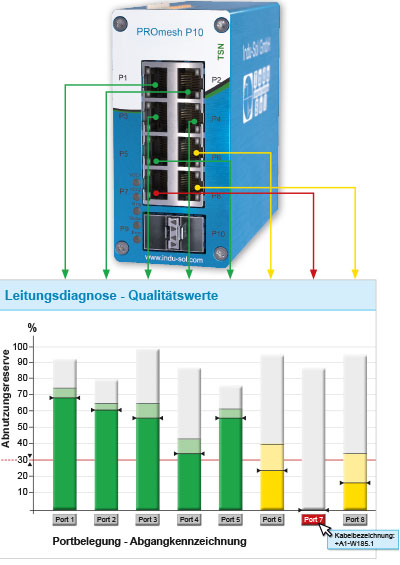 PROmesh P10 - Industrial Ethernet Switch mit integrierter Leitungsdiagnose
